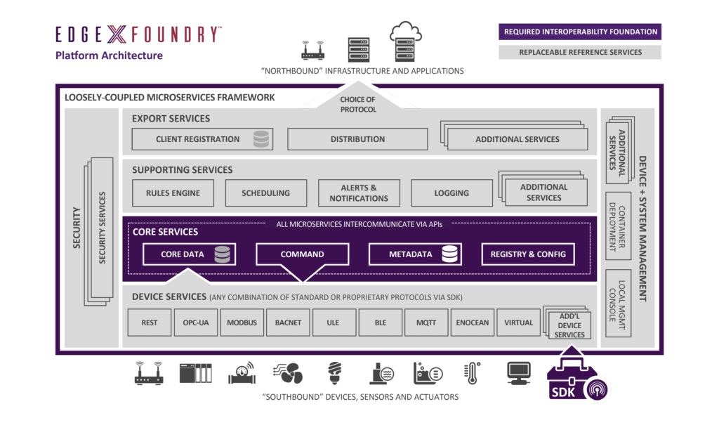 EdgeX Open Source for IoT & Edge Computing
