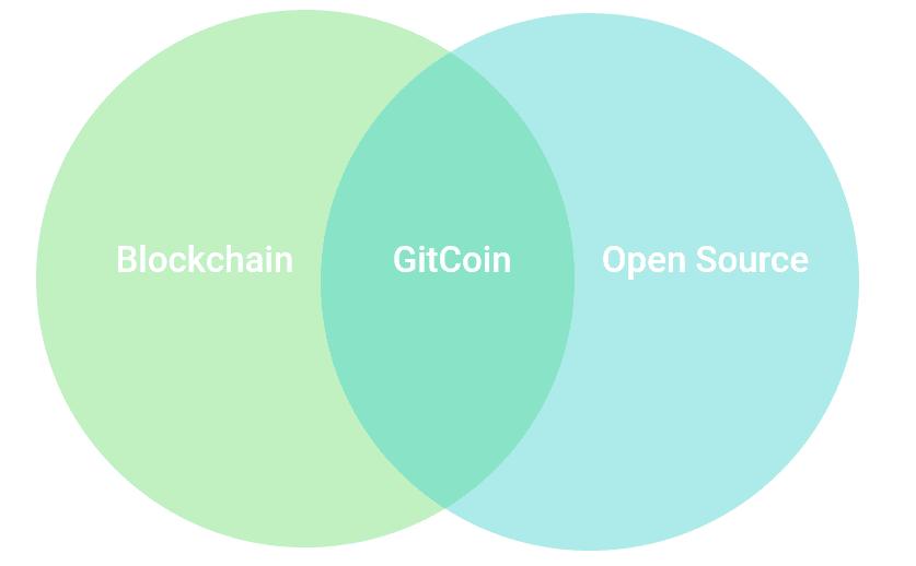 Blockchain for Open Source
