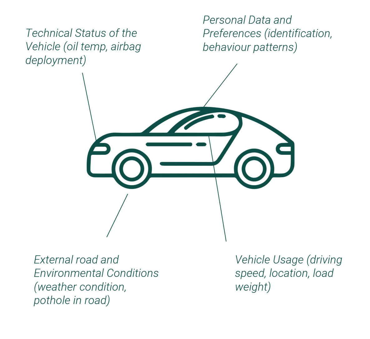 Automotive Data Solution