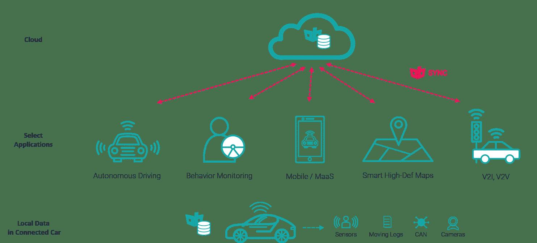 Automotive Data Solution