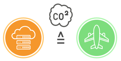 sustainable edge computing
