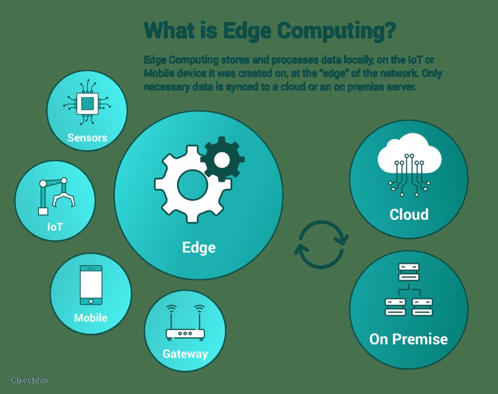 what-is-edge-computing