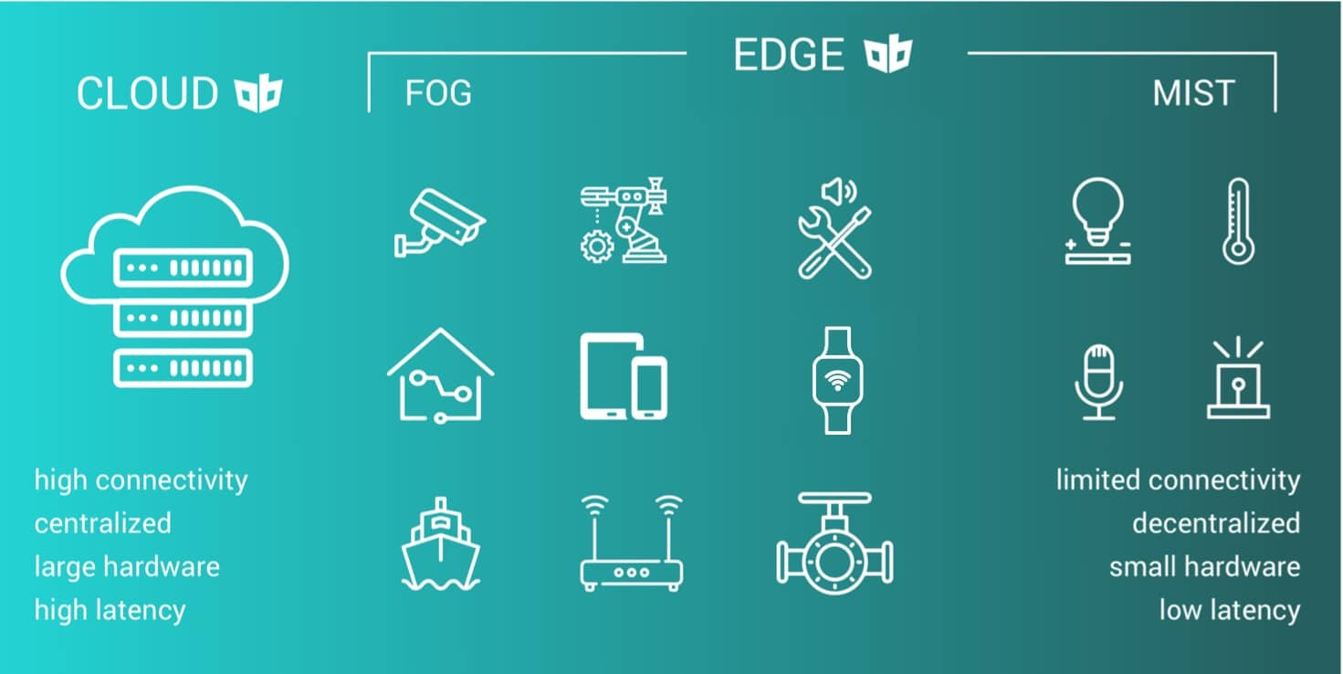 Edge Devices to run mobile /edge databases on