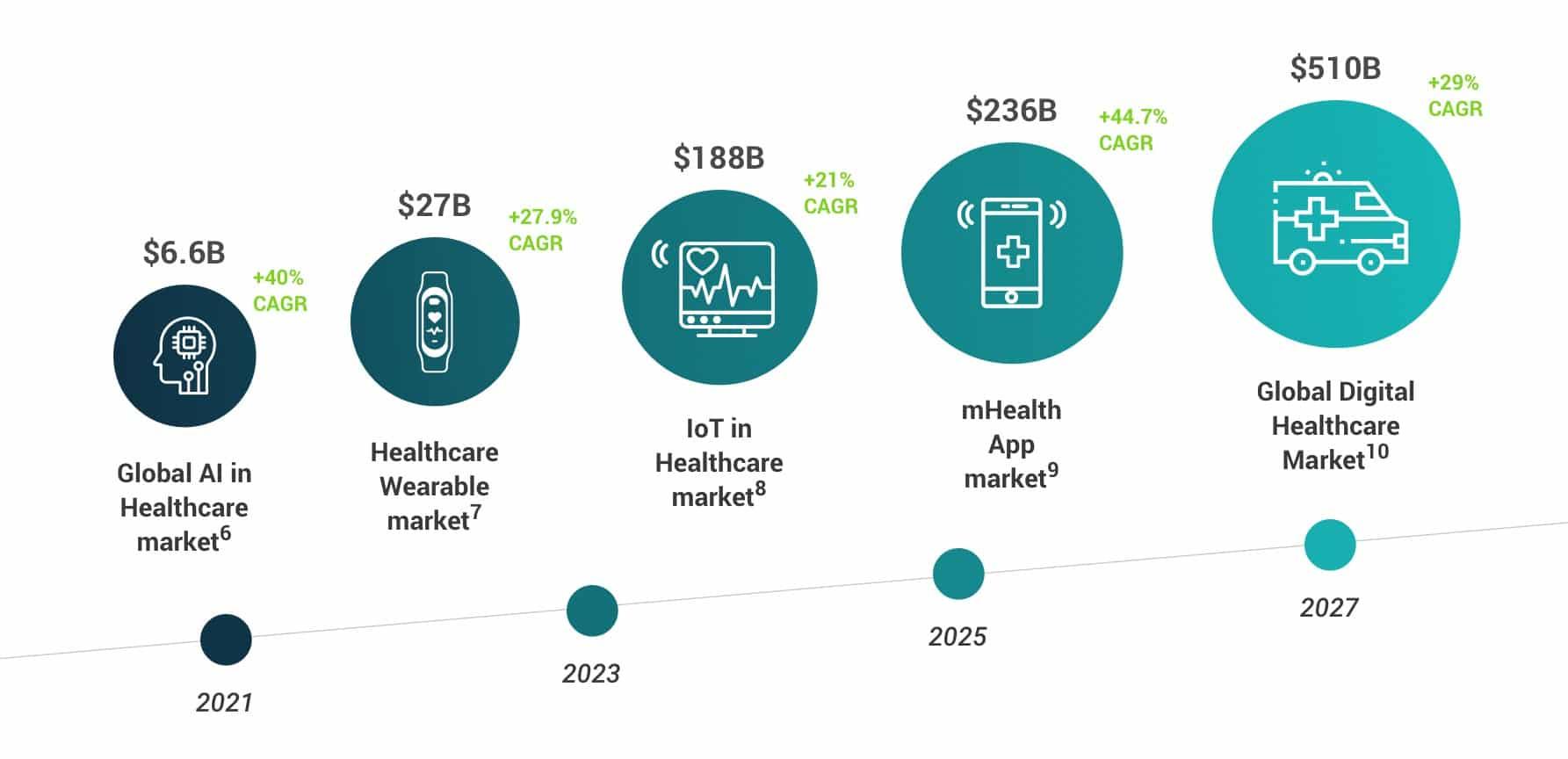digital-healthcare-market-trends-2020-edge-iot