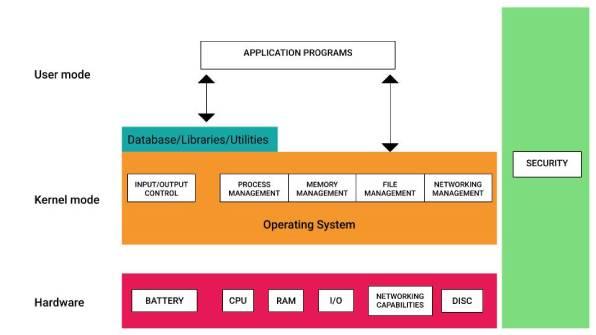 edge device architecture