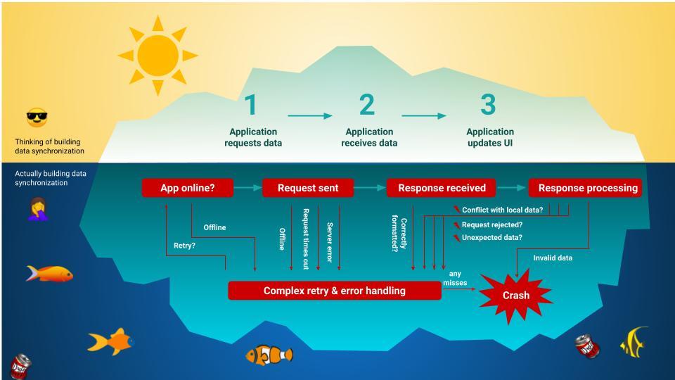 iceburg-building-data-synchronization
