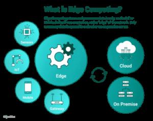 what is edge computing