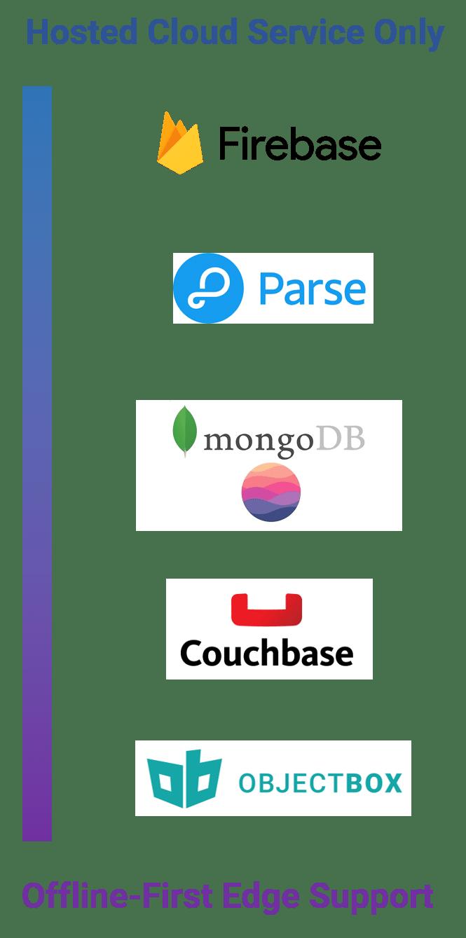 cloud-to-edge-data-sync-options-matrix-alternatives