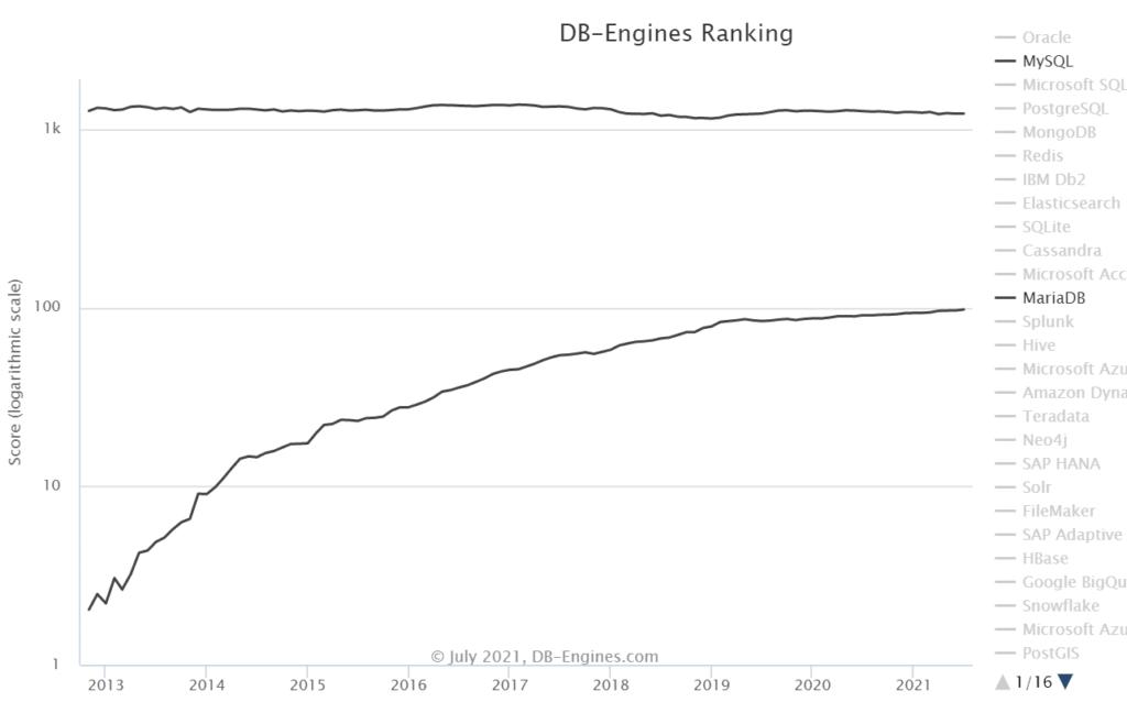 db-enginesMariaDBvsMySQL
