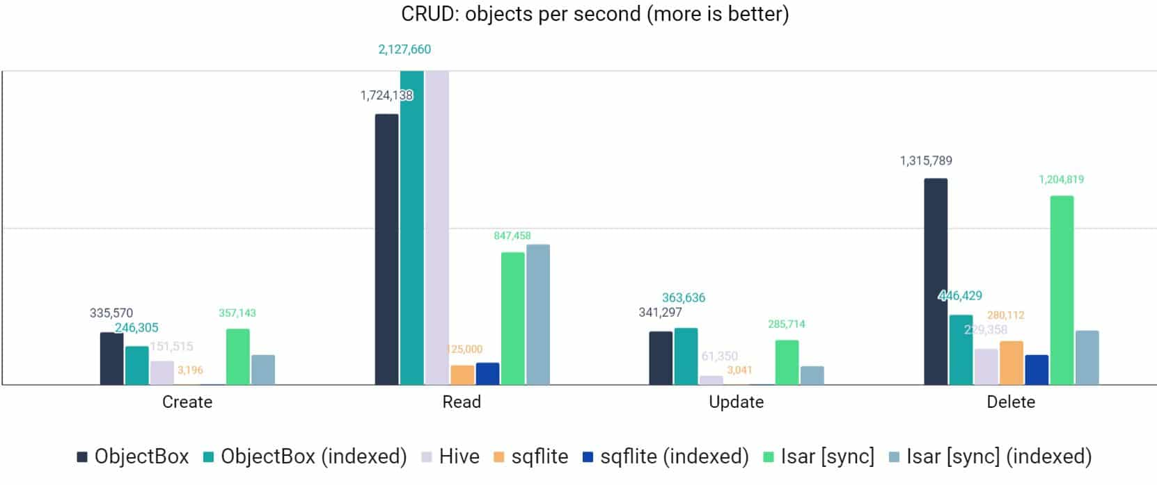 Flutter Database Performance Benchmarks